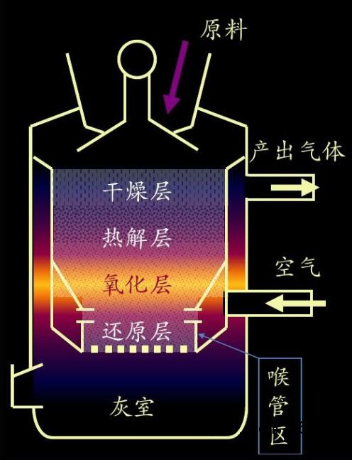 生物质气化原理-干燥与热解[曼能节能]