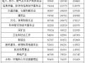 北京企业平均薪酬达16.68万元 为什么会那么高?